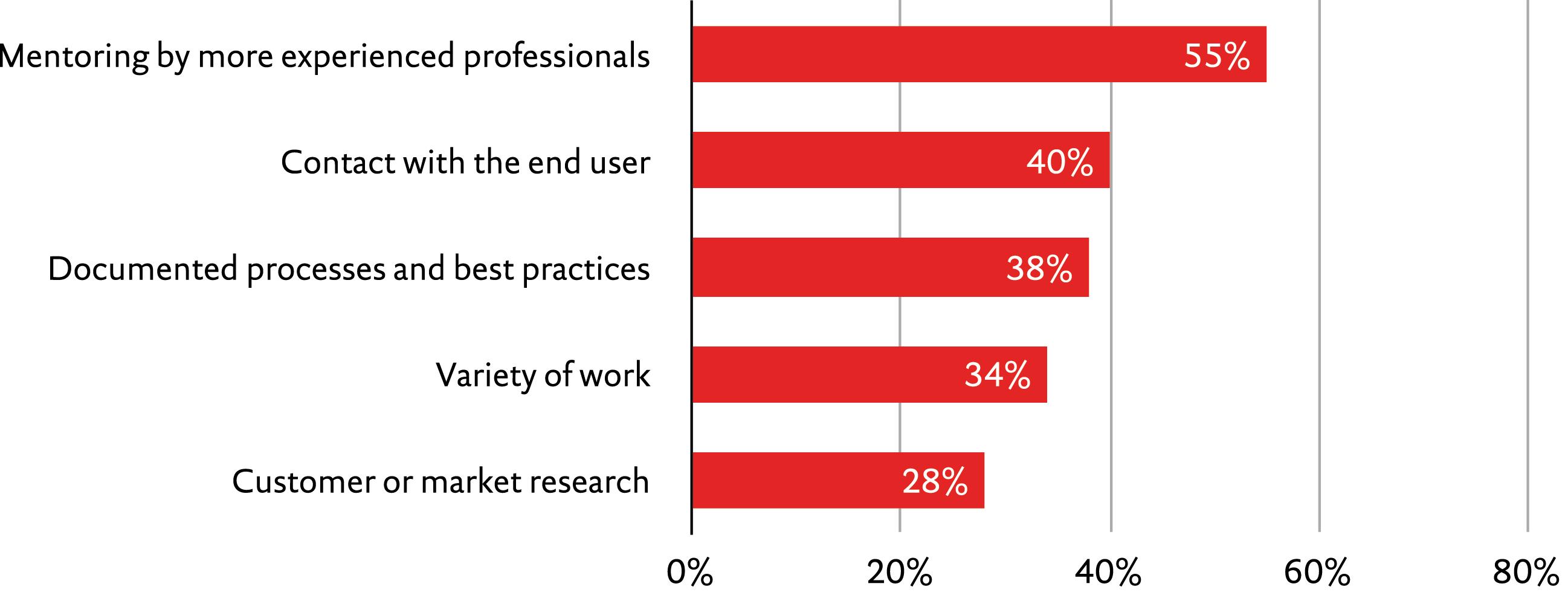 Hire Top Freelance Software Developers in Joliet